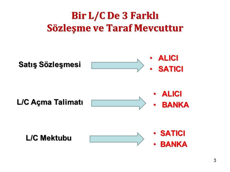 Bir L/C De 3 Farklı Sözleşme ve Taraf Mevcuttur SATICI SATICI BANKA BANKA ALICIALICI SATICISATICI ALICIALICI BANKABANKA 3 L/C Mektubu Satış Sözleşmesi L/C Açma Talimatı