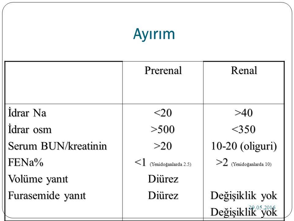 Ayırım PrerenalRenal İdrar Na İdrar osm Serum BUN/kreatinin FENa% Volüme yanıt Furasemide yanıt <20>500>20 <1 (Yenidoğanlarda 2.5) DiürezDiürez>40<350 10-20 (oliguri) >2 (Yenidoğanlarda 10) Değişiklik yok 29.05.2016