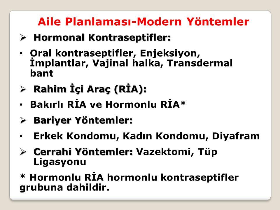 Aile Planlaması-Modern Yöntemler  Hormonal Kontraseptifler: Oral kontraseptifler, Enjeksiyon, İmplantlar, Vajinal halka, Transdermal bant  Rahim İçi