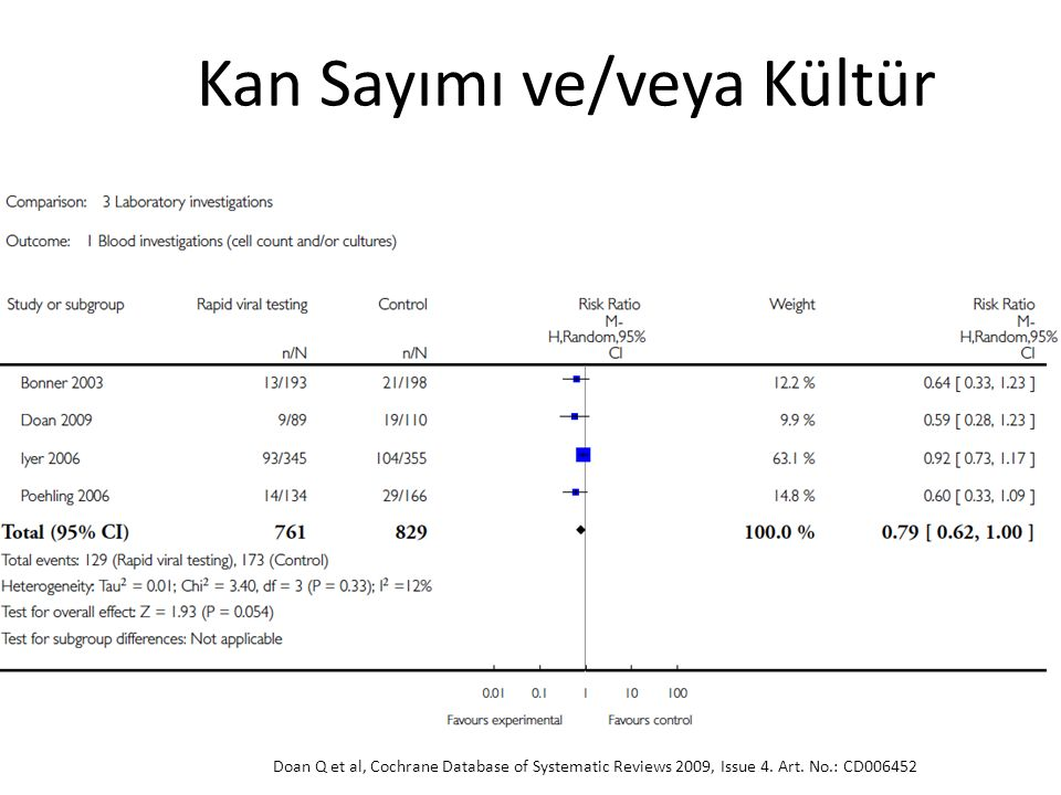 Doan Q et al, Cochrane Database of Systematic Reviews 2009, Issue 4. Art. No.: CD006452 Kan Sayımı ve/veya Kültür