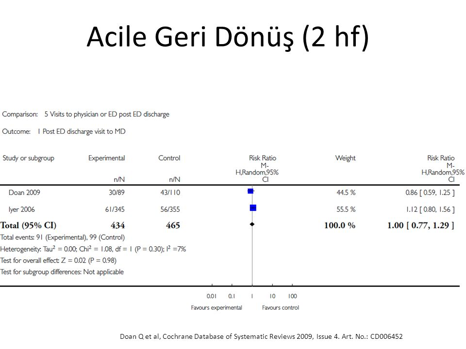 Doan Q et al, Cochrane Database of Systematic Reviews 2009, Issue 4. Art. No.: CD006452 Acile Geri Dönüş (2 hf)