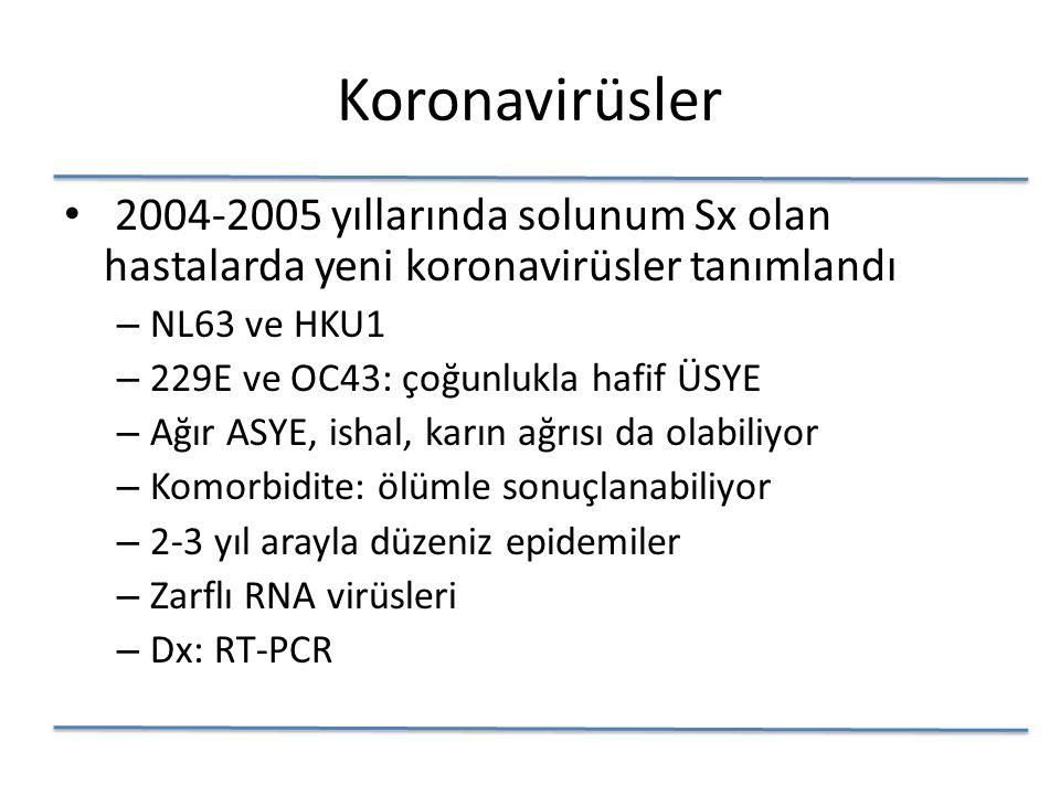 Koronavirüsler 2004-2005 yıllarında solunum Sx olan hastalarda yeni koronavirüsler tanımlandı – NL63 ve HKU1 – 229E ve OC43: çoğunlukla hafif ÜSYE – Ağır ASYE, ishal, karın ağrısı da olabiliyor – Komorbidite: ölümle sonuçlanabiliyor – 2-3 yıl arayla düzeniz epidemiler – Zarflı RNA virüsleri – Dx: RT-PCR
