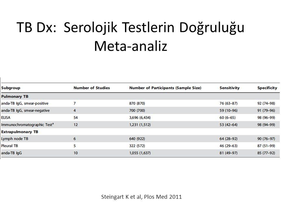 TB Dx: Serolojik Testlerin Doğruluğu Meta-analiz Steingart K et al, Plos Med 2011