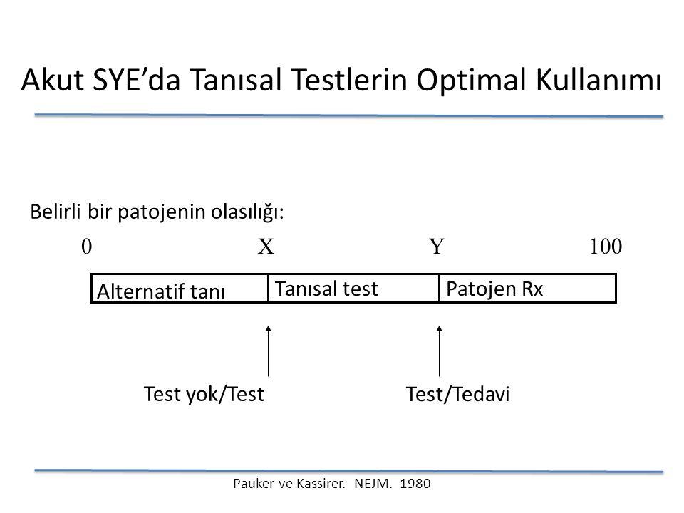 Tanısal testPatojen Rx Alternatif tanı 0100 Belirli bir patojenin olasılığı: Test yok/Test Test/Tedavi Akut SYE'da Tanısal Testlerin Optimal Kullanımı XY Pauker ve Kassirer.
