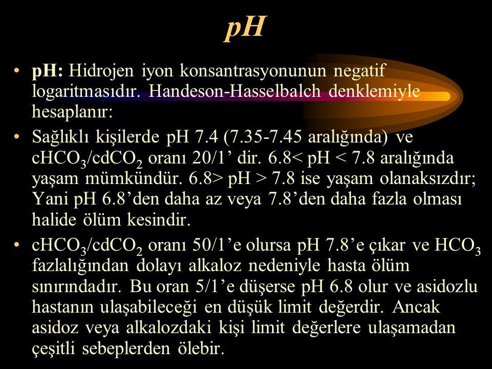 pH pH: Hidrojen iyon konsantrasyonunun negatif logaritmasıdır. Handeson-Hasselbalch denklemiyle hesaplanır: Sağlıklı kişilerde pH 7.4 (7.35-7.45 aralı