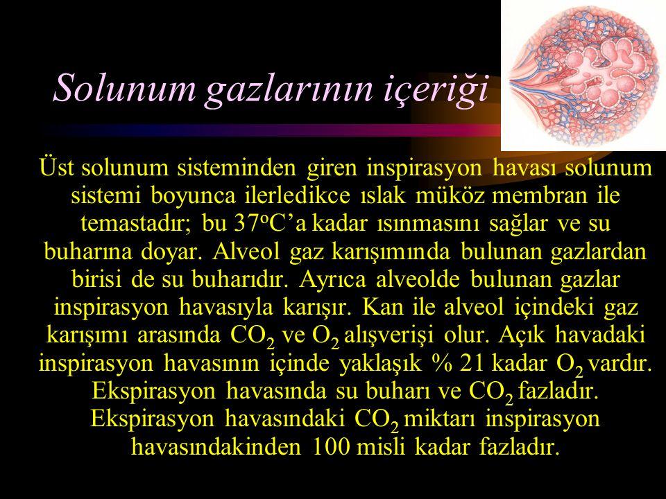 Solunum gazlarının içeriği Üst solunum sisteminden giren inspirasyon havası solunum sistemi boyunca ilerledikce ıslak müköz membran ile temastadır; bu 37 o C'a kadar ısınmasını sağlar ve su buharına doyar.