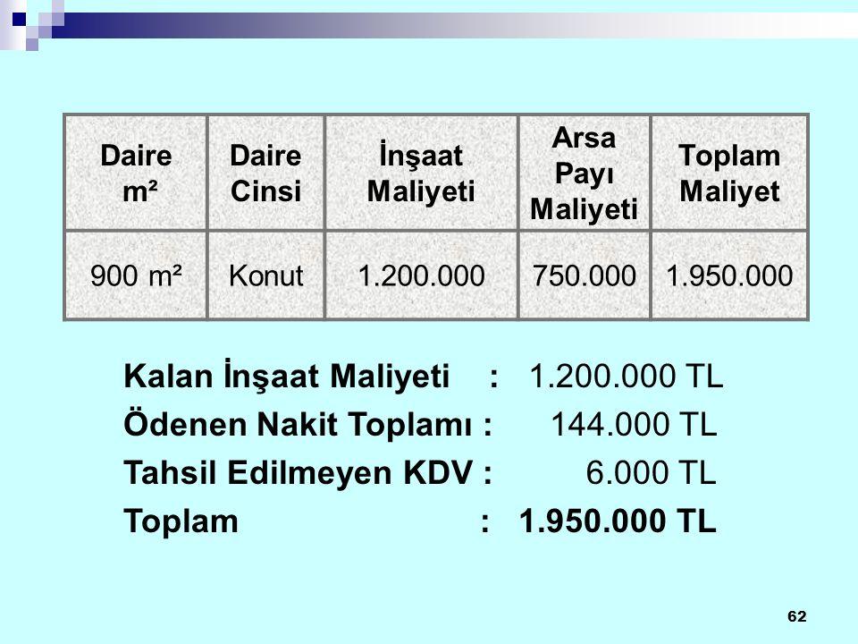 62 Daire m² Daire Cinsi İnşaat Maliyeti Arsa Payı Maliyeti Toplam Maliyet 900 m²Konut1.200.000750.0001.950.000 Kalan İnşaat Maliyeti : 1.200.000 TL Ödenen Nakit Toplamı : 144.000 TL Tahsil Edilmeyen KDV : 6.000 TL Toplam : 1.950.000 TL