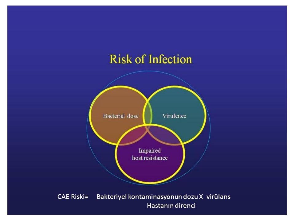CAE Riski= Bakteriyel kontaminasyonun dozu X virülans Hastanın direnci
