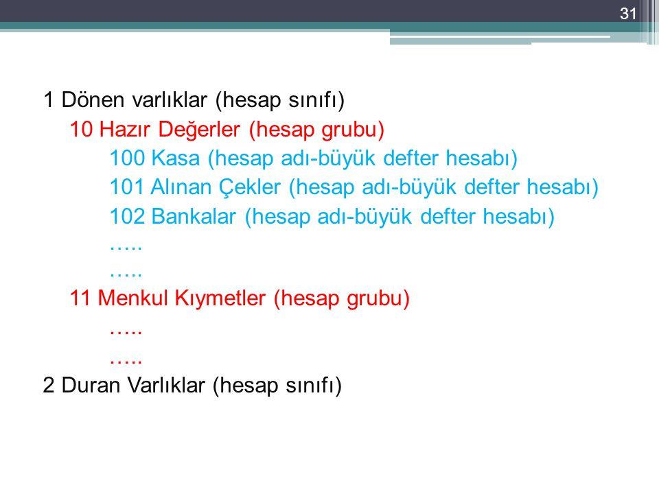 1 Dönen varlıklar (hesap sınıfı) 10 Hazır Değerler (hesap grubu) 100 Kasa (hesap adı-büyük defter hesabı) 101 Alınan Çekler (hesap adı-büyük defter he