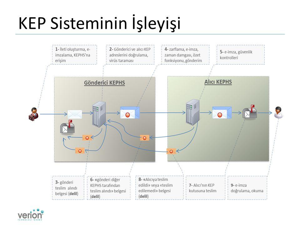KEP Sisteminin İşleyişi
