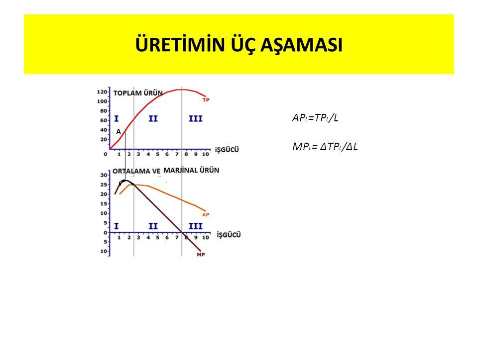 ÜRETİMİN ÜÇ AŞAMASI AP L =TP L /L MP L = ΔTP L /ΔL AP L =TP L /L MP L = ΔTP L /ΔL