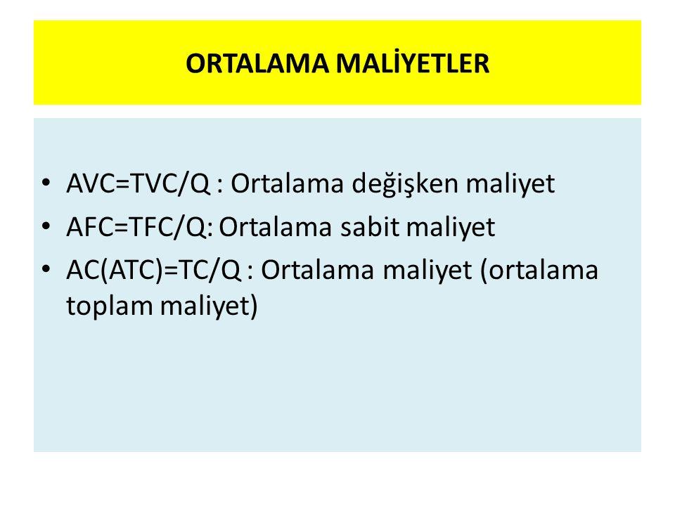 ORTALAMA MALİYETLER AVC=TVC/Q : Ortalama değişken maliyet AFC=TFC/Q: Ortalama sabit maliyet AC(ATC)=TC/Q : Ortalama maliyet (ortalama toplam maliyet)