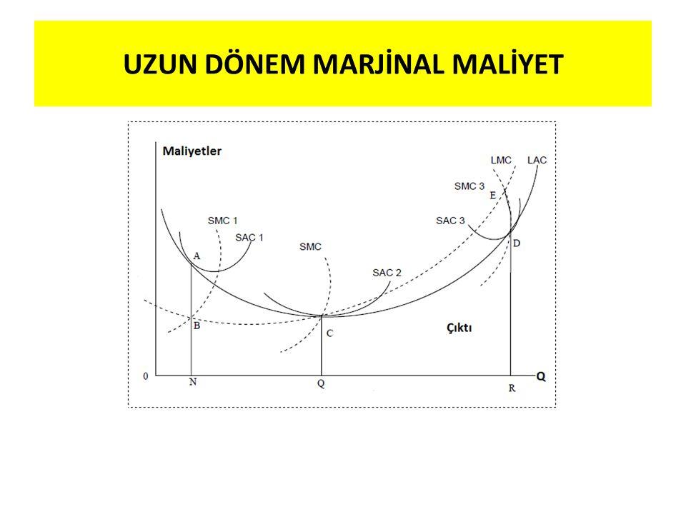 UZUN DÖNEM MARJİNAL MALİYET