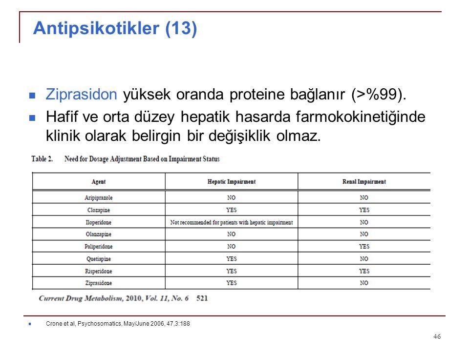 Antipsikotikler (13) Ziprasidon yüksek oranda proteine bağlanır (>%99). Hafif ve orta düzey hepatik hasarda farmokokinetiğinde klinik olarak belirgin