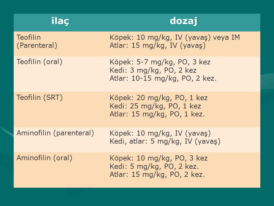 ilaçdozaj Teofilin (Parenteral) Köpek: 10 mg/kg, IV (yavaş) veya IM Atlar: 15 mg/kg, IV (yavaş) Teofilin (oral)Köpek: 5-7 mg/kg, PO, 3 kez Kedi: 3 mg/kg, PO, 2 kez Atlar: 10-15 mg/kg, PO, 2 kez.