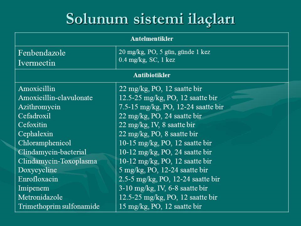 Solunum sistemi ilaçları Antelmentikler Fenbendazole Ivermectin 20 mg/kg, PO, 5 gün, günde 1 kez 0.4 mg/kg, SC, 1 kez Antibiotikler Amoxicillin Amoxicillin-clavulonate Azithromycin Cefadroxil Cefoxitin Cephalexin Chloramphenicol Clindamycin-bacterial Clindamycin-Toxoplasma Doxycycline Enrofloxacin Imipenem Metronidazole Trimethoprim sulfonamide 22 mg/kg, PO, 12 saatte bir 12.5-25 mg/kg, PO, 12 saatte bir 7.5-15 mg/kg, PO, 12-24 saatte bir 22 mg/kg, PO, 24 saatte bir 22 mg/kg, IV, 8 saatte bir 22 mg/kg, PO, 8 saatte bir 10-15 mg/kg, PO, 12 saatte bir 10-12 mg/kg, PO, 24 saatte bir 10-12 mg/kg, PO, 12 saatte bir 5 mg/kg, PO, 12-24 saatte bir 2.5-5 mg/kg, PO, 12-24 saatte bir 3-10 mg/kg, IV, 6-8 saatte bir 12.5-25 mg/kg, PO, 12 saatte bir 15 mg/kg, PO, 12 saatte bir