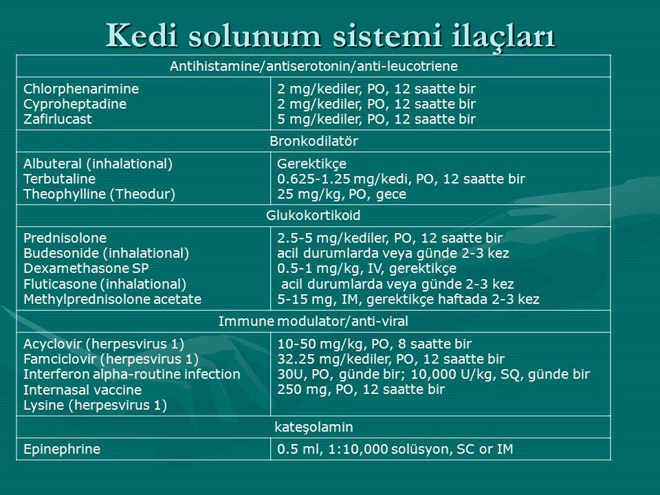 Kedi solunum sistemi ilaçları Antihistamine/antiserotonin/anti-leucotriene Chlorphenarimine Cyproheptadine Zafirlucast 2 mg/kediler, PO, 12 saatte bir 2 mg/kediler, PO, 12 saatte bir 5 mg/kediler, PO, 12 saatte bir Bronkodilatör Albuteral (inhalational) Terbutaline Theophylline (Theodur) Gerektikçe 0.625-1.25 mg/kedi, PO, 12 saatte bir 25 mg/kg, PO, gece Glukokortikoid Prednisolone Budesonide (inhalational) Dexamethasone SP Fluticasone (inhalational) Methylprednisolone acetate 2.5-5 mg/kediler, PO, 12 saatte bir acil durumlarda veya günde 2-3 kez 0.5-1 mg/kg, IV, gerektikçe acil durumlarda veya günde 2-3 kez 5-15 mg, IM, gerektikçe haftada 2-3 kez Immune modulator/anti-viral Acyclovir (herpesvirus 1) Famciclovir (herpesvirus 1) Interferon alpha-routine infection Internasal vaccine Lysine (herpesvirus 1) 10-50 mg/kg, PO, 8 saatte bir 32.25 mg/kediler, PO, 12 saatte bir 30U, PO, günde bir; 10,000 U/kg, SQ, günde bir 250 mg, PO, 12 saatte bir kateşolamin Epinephrine0.5 ml, 1:10,000 solüsyon, SC or IM
