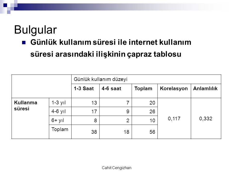 Cahit Cengizhan Bulgular Günlük kullanım süresi ile internet kullanım süresi arasındaki ilişkinin çapraz tablosu Günlük kullanım düzeyi 1-3 Saat4-6 saatToplamKorelasyonAnlamlılık Kullanma süresi 1-3 yıl 13720 0,1170,332 4-6 yıl 17926 6+ yıl 8210 Toplam 381856