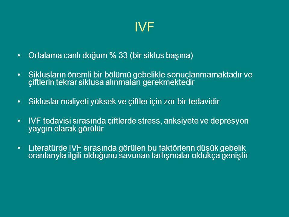 IVF Ortalama canlı doğum % 33 (bir siklus başına) Siklusların önemli bir bölümü gebelikle sonuçlanmamaktadır ve çiftlerin tekrar siklusa alınmaları gerekmektedir Sikluslar maliyeti yüksek ve çiftler için zor bir tedavidir IVF tedavisi sırasında çiftlerde stress, anksiyete ve depresyon yaygın olarak görülür Literatürde IVF sırasında görülen bu faktörlerin düşük gebelik oranlarıyla ilgili olduğunu savunan tartışmalar oldukça geniştir