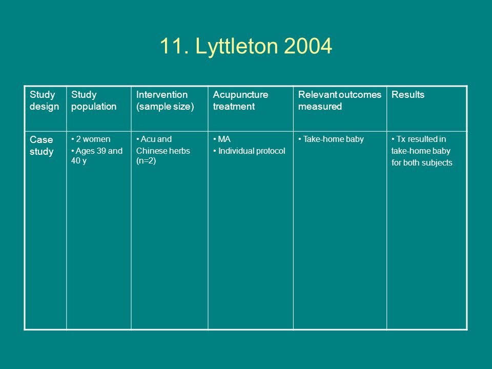 11. Lyttleton 2004 Study design Study population Intervention (sample size) Acupuncture treatment Relevant outcomes measured Results Case study 2 wome