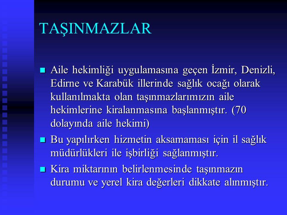 TAŞINMAZLAR Aile hekimliği uygulamasına geçen İzmir, Denizli, Edirne ve Karabük illerinde sağlık ocağı olarak kullanılmakta olan taşınmazlarımızın aile hekimlerine kiralanmasına başlanmıştır.
