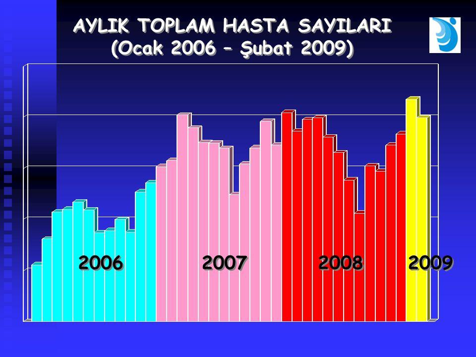 AYLIK TOPLAM HASTA SAYILARI (Ocak 2006 – Şubat 2009) AYLIK TOPLAM HASTA SAYILARI (Ocak 2006 – Şubat 2009) 2006 2007 2008 2009
