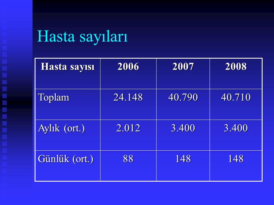 Hasta sayıları Hasta sayısı 200620072008 Toplam24.14840.79040.710 Aylık (ort.) 2.0123.4003.400 Günlük (ort.) 88148148