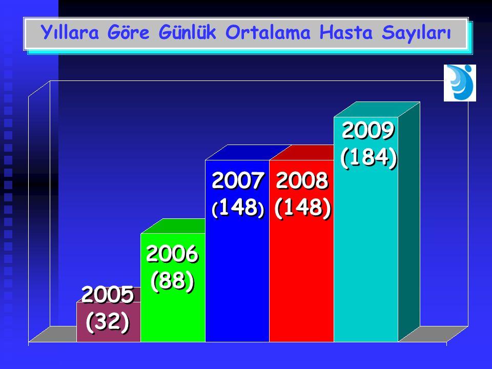 Yıllara Göre Günlük Ortalama Hasta Sayıları 2005 (32) 2005 (32) 2006 (88) 2006 (88) 2007 ( 148 ) 2007 ( 148 ) 2008 (148) 2008 (148) 2009 (184) 2009 (184)
