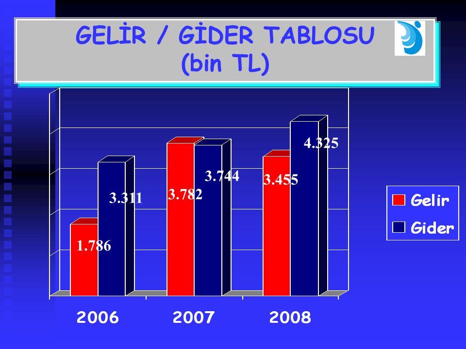 GELİR / GİDER TABLOSU (bin TL) GELİR / GİDER TABLOSU (bin TL) 1.786 3.311 3.782 3.744 3.455 4.325