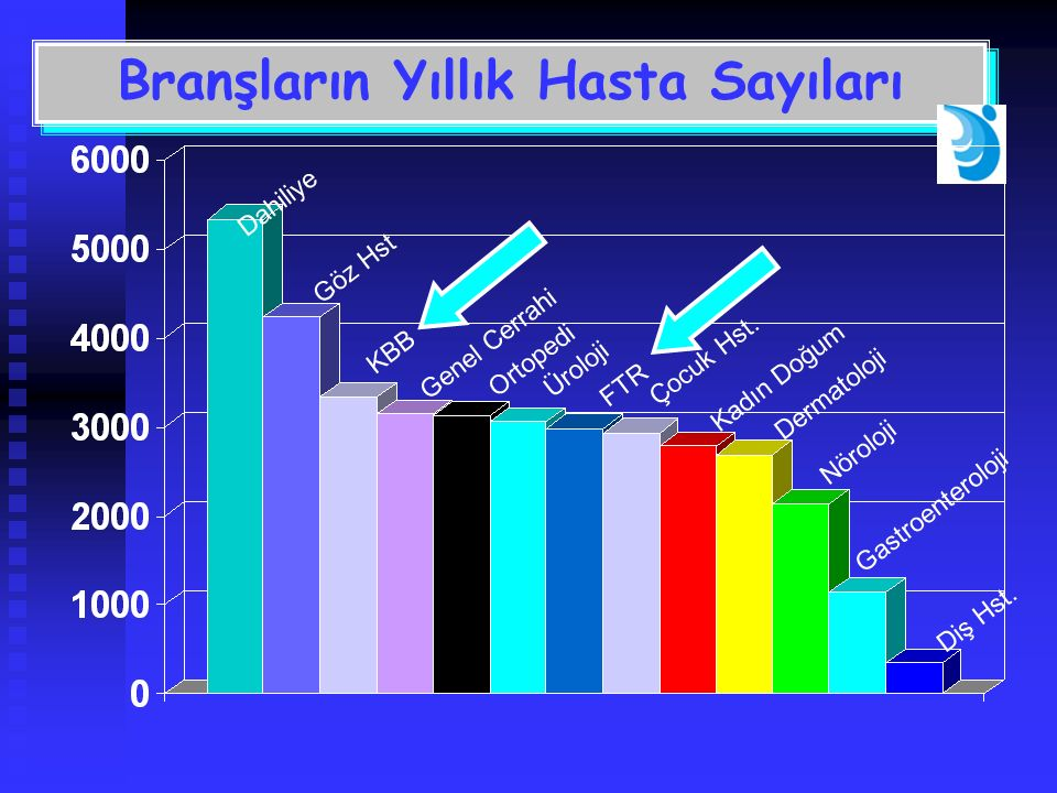 Branşların Yıllık Hasta Sayıları Dahiliye Diş Hst.