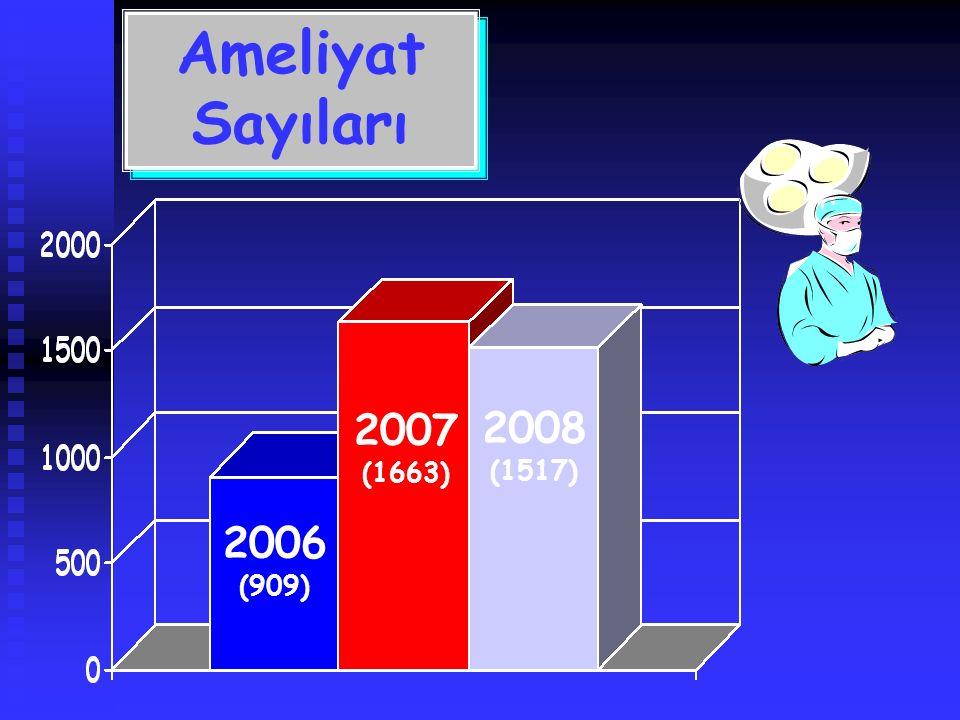 Ameliyat Sayıları Ameliyat Sayıları 2007 (1663) 2006 (909) 2008 (1517)