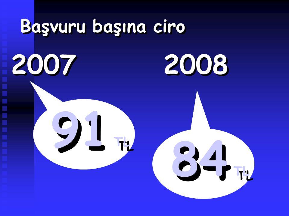 Başvuru başına ciro 91 TL 2007 2008 84 TL