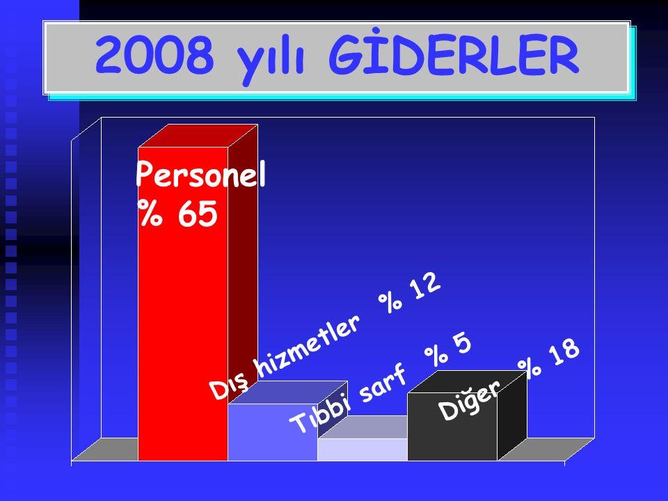 Personel % 65 Dış hizmetler % 12 Tıbbi sarf % 5 2008 yılı GİDERLER Diğer % 18