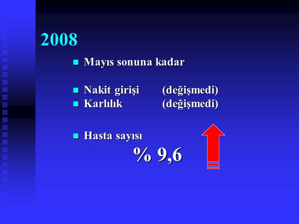 2008 Mayıs sonuna kadar Mayıs sonuna kadar Nakit girişi(değişmedi) Nakit girişi(değişmedi) Karlılık(değişmedi) Karlılık(değişmedi) Hasta sayısı Hasta sayısı % 9,6