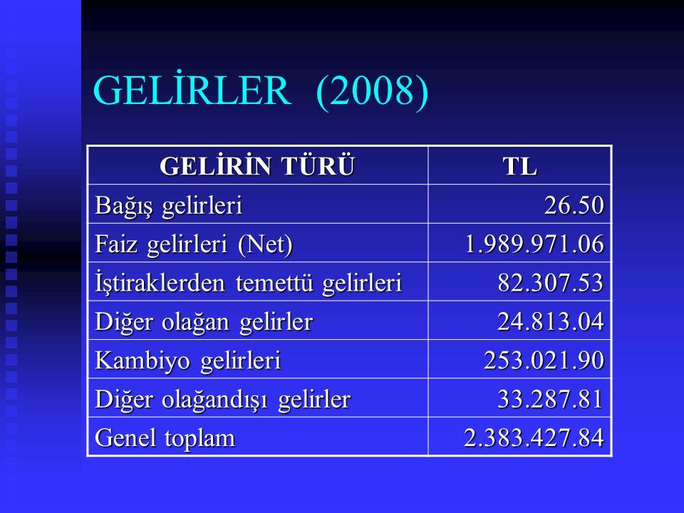GELİRLER (2008) GELİRİN TÜRÜ TL Bağış gelirleri 26.50 Faiz gelirleri (Net) 1.989.971.06 İştiraklerden temettü gelirleri 82.307.53 Diğer olağan gelirler 24.813.04 Kambiyo gelirleri 253.021.90 Diğer olağandışı gelirler 33.287.81 Genel toplam 2.383.427.84