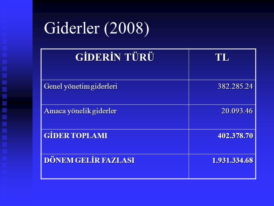 Giderler (2008) GİDERİN TÜRÜ TL Genel yönetim giderleri 382.285.24 Amaca yönelik giderler 20.093.46 GİDER TOPLAMI 402.378.70 DÖNEM GELİR FAZLASI 1.931.334.68