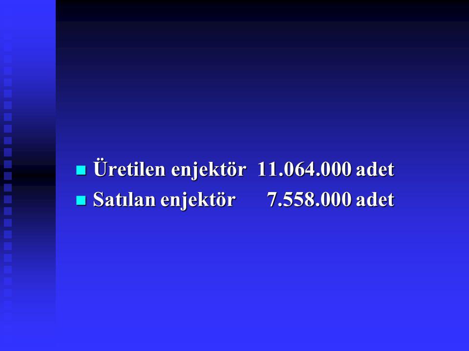 Üretilen enjektör 11.064.000 adet Üretilen enjektör 11.064.000 adet Satılan enjektör 7.558.000 adet Satılan enjektör 7.558.000 adet