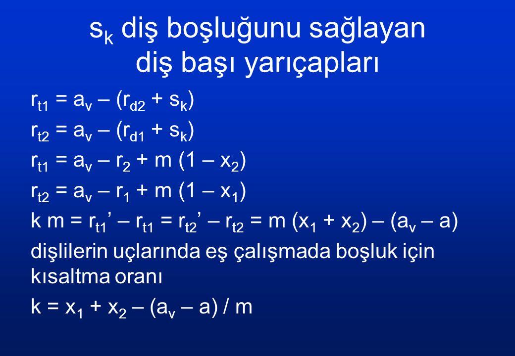 s k diş boşluğunu sağlayan diş başı yarıçapları r t1 = a v – (r d2 + s k ) r t2 = a v – (r d1 + s k ) r t1 = a v – r 2 + m (1 – x 2 ) r t2 = a v – r 1 + m (1 – x 1 ) k m = r t1 ' – r t1 = r t2 ' – r t2 = m (x 1 + x 2 ) – (a v – a) dişlilerin uçlarında eş çalışmada boşluk için kısaltma oranı k = x 1 + x 2 – (a v – a) / m