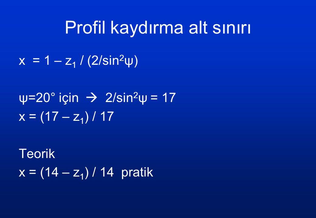 profil kaydırma üst sınırı sivri tepe s y = 2 r y [ s/2r – (φ y – φ)] s y = 2 r y [ 1/z (  / 2 + 2 x tgψ) – (φ y – φ)] s y = 0 φ y = 1/z (  / 2 + 2 x tgψ) + φ r y = r cosψ / cosψ y = r t ' = (m z / 2) cosψ / cosψ y r y = r + (1 + x) m = m (z / 2 + (1 + x)) = m (z / 2) cosψ / cosψ y (z / 2 + (1 + x)) = (z / 2) cosψ / cosψ y