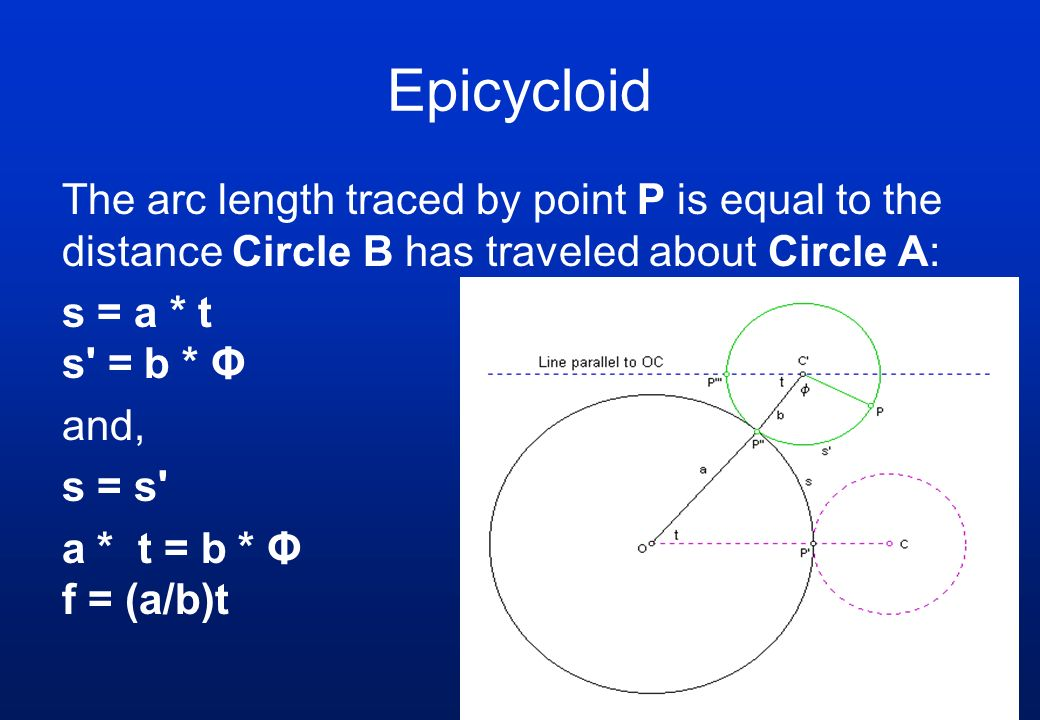 Epicycloid The arc length traced by point P is equal to the distance Circle B has traveled about Circle A: s = a * t s' = b * Φ and, s = s' a * t = b