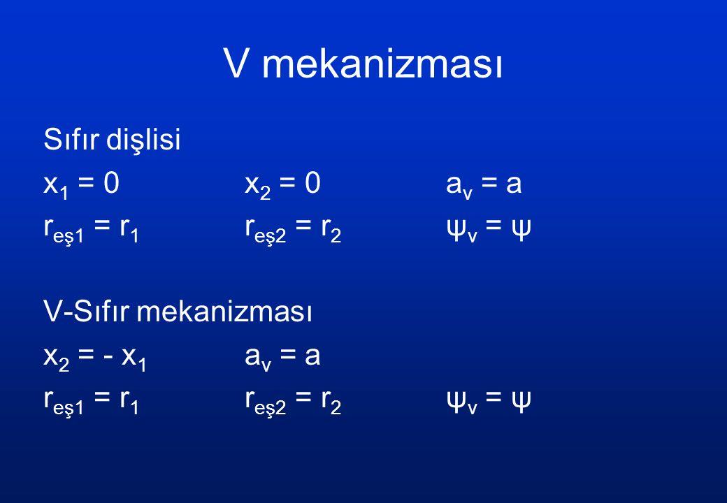 V mekanizması Sıfır dişlisi x 1 = 0 x 2 = 0 a v = a r eş1 = r 1 r eş2 = r 2 ψ v = ψ V-Sıfır mekanizması x 2 = - x 1 a v = a r eş1 = r 1 r eş2 = r 2 ψ