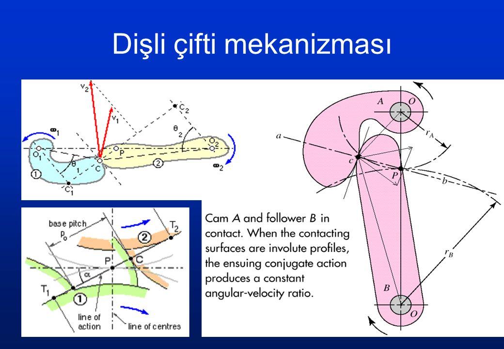 Dişli çifti mekanizması