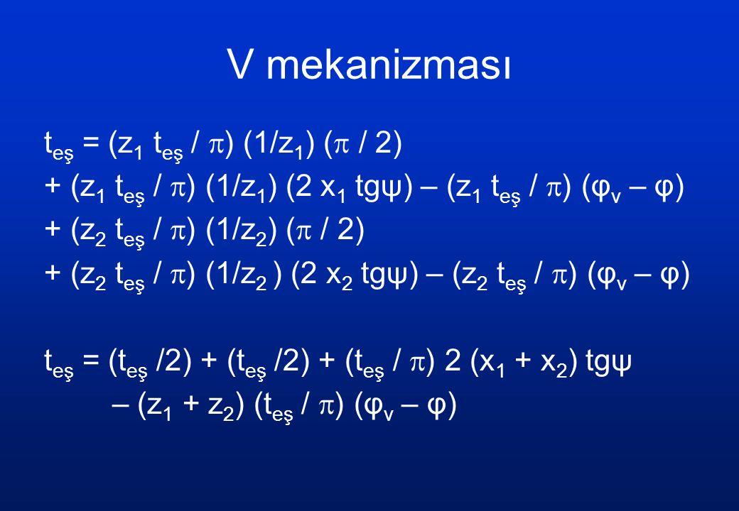 V mekanizması (z 1 + z 2 ) (t eş /  ) (φ v – φ) = (t eş /  ) 2 (x 1 + x 2 ) tgψ φ v = 2 [(x 1 +x 2 )/(z 1 +z 2 )] tgψ + φ x 1 +x 2 = (z 1 +z 2 ) (φ v – φ) / (2 tgψ) r eş1 = r 1 cosψ / cosψ v r eş2 = r 2 cosψ / cosψ v a v = (r 1 + r 2 ) cosψ / cosψ v