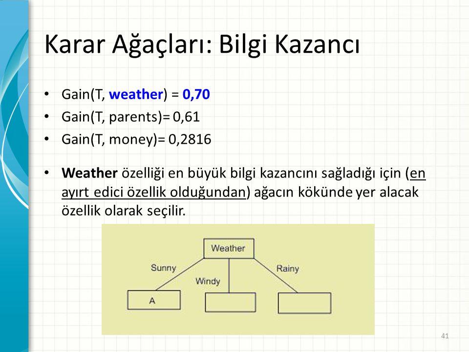 Karar Ağaçları: Bilgi Kazancı Gain(T, weather) = 0,70 Gain(T, parents)= 0,61 Gain(T, money)= 0,2816 Weather özelliği en büyük bilgi kazancını sağladığı için (en ayırt edici özellik olduğundan) ağacın kökünde yer alacak özellik olarak seçilir.