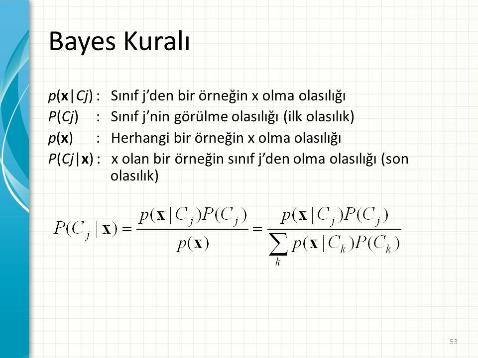 Bayes Kuralı p(x|Cj): Sınıf j'den bir örneğin x olma olasılığı P(Cj) : Sınıf j'nin görülme olasılığı (ilk olasılık) p(x) : Herhangi bir örneğin x olma olasılığı P(Cj|x) : x olan bir örneğin sınıf j'den olma olasılığı (son olasılık) 53