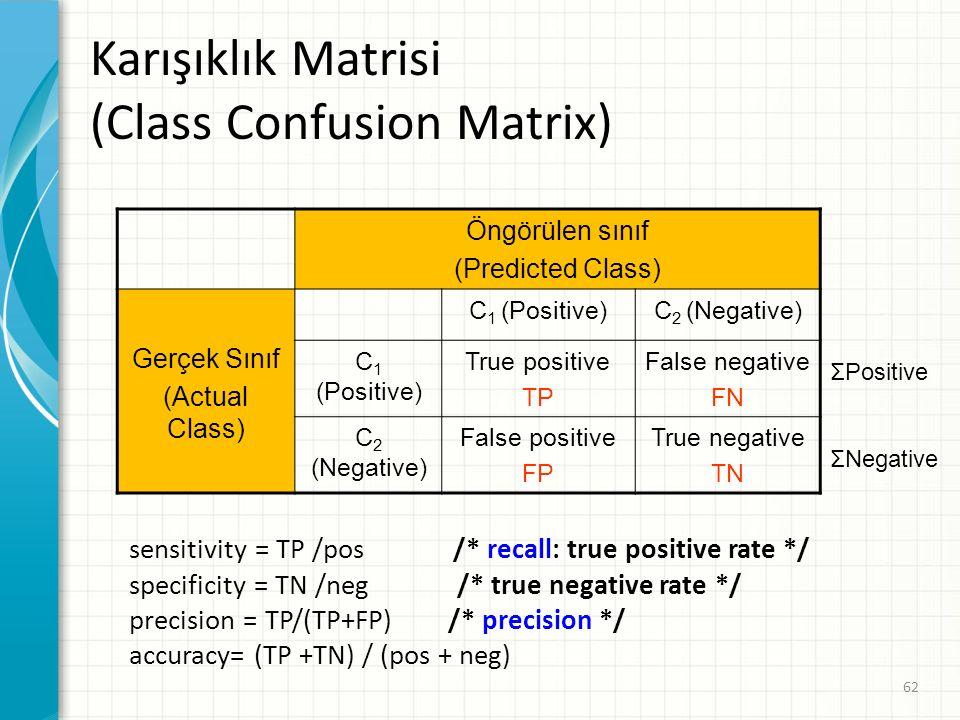 Karışıklık Matrisi (Class Confusion Matrix) Öngörülen sınıf (Predicted Class) Gerçek Sınıf (Actual Class) C 1 (Positive)C 2 (Negative) C 1 (Positive) True positive TP False negative FN C 2 (Negative) False positive FP True negative TN sensitivity = TP /pos /* recall: true positive rate */ specificity = TN /neg /* true negative rate */ precision = TP/(TP+FP) /* precision */ accuracy= (TP +TN) / (pos + neg) ΣPositive ΣNegative 62