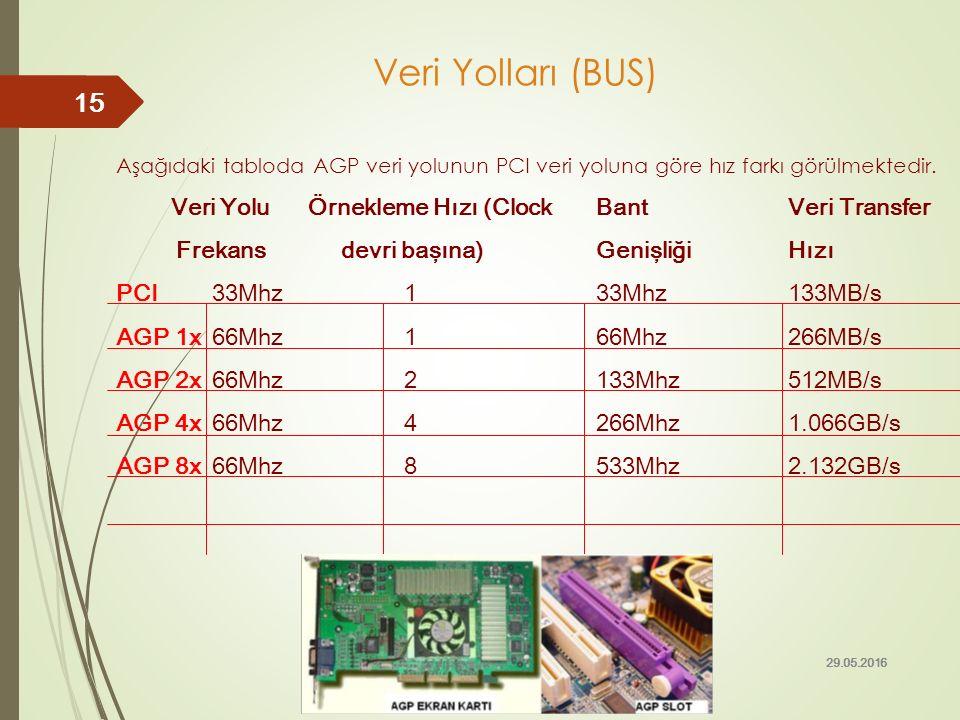 Aşağıdaki tabloda AGP veri yolunun PCI veri yoluna göre hız farkı görülmektedir. Veri Yolu Örnekleme Hızı (Clock BantVeri Transfer Frekans devri başın