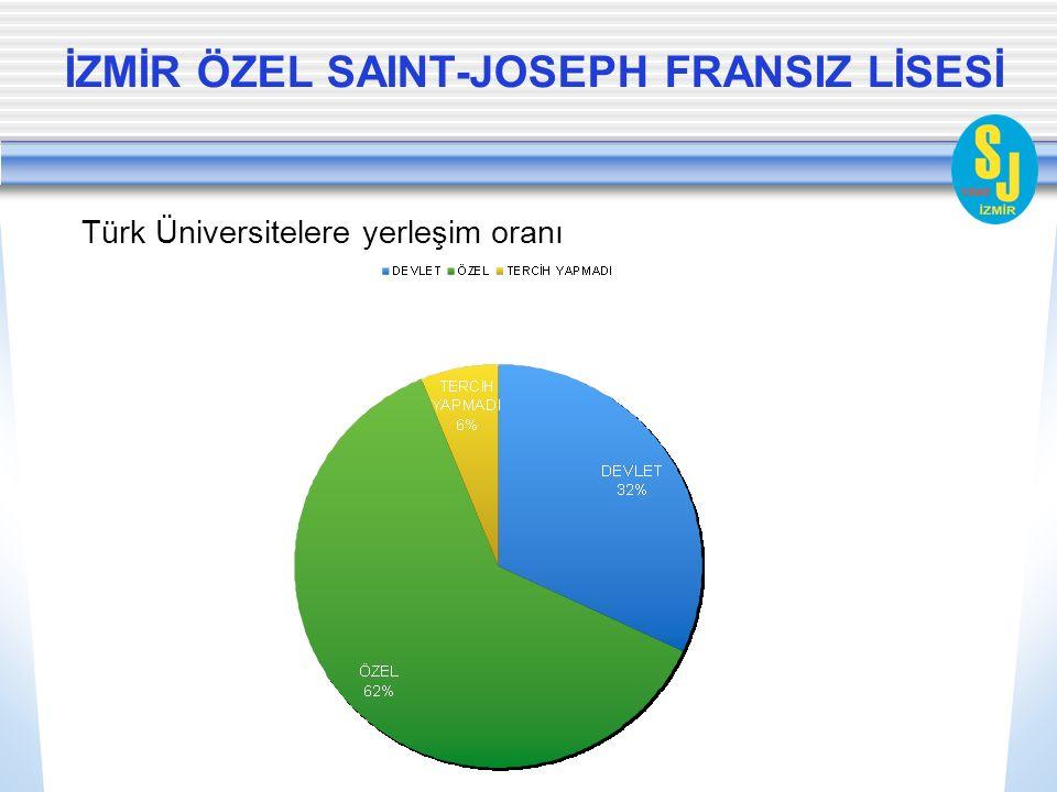 İZMİR ÖZEL SAINT-JOSEPH FRANSIZ LİSESİ Türk Üniversitelere yerleşim oranı