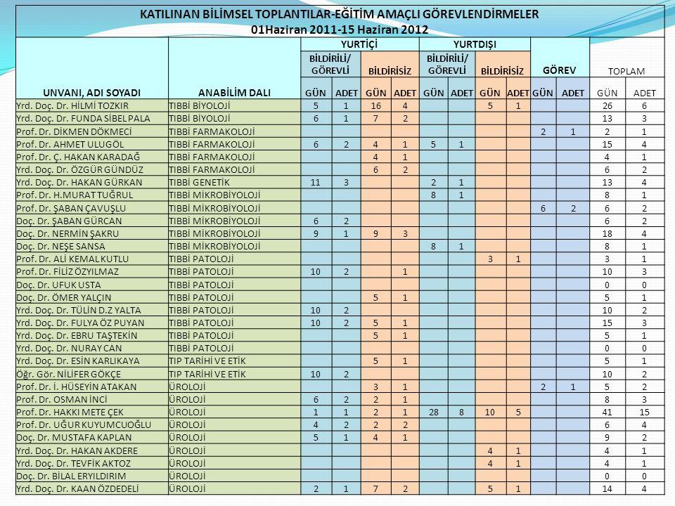 KATILINAN BİLİMSEL TOPLANTILAR-EĞİTİM AMAÇLI GÖREVLENDİRMELER 01Haziran 2011-15 Haziran 2012 UNVANI, ADI SOYADIANABİLİM DALI YURTİÇİYURTDIŞI GÖREV TOP