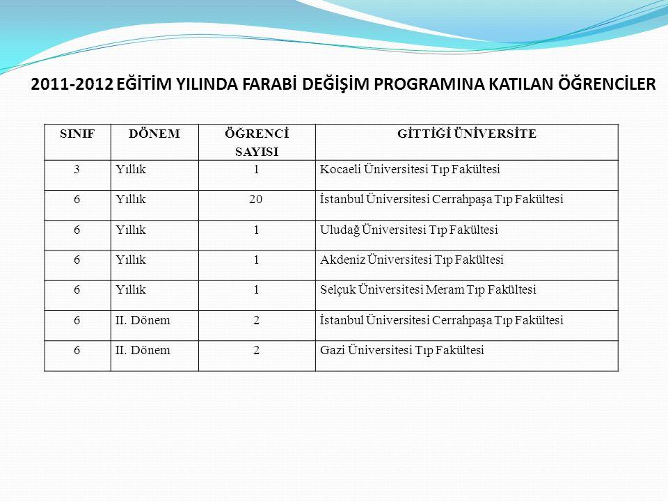 SINIFDÖNEM ÖĞRENCİ SAYISI GİTTİĞİ ÜNİVERSİTE 3Yıllık1Kocaeli Üniversitesi Tıp Fakültesi 6Yıllık20 İstanbul Üniversitesi Cerrahpaşa Tıp Fakültesi 6Yıll